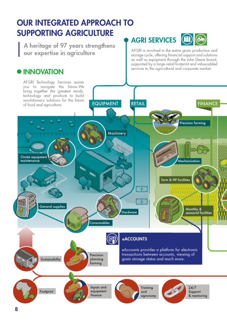 https://www.afgri.co.za/wp-content/uploads/sites/4/2020/09/2020_09-AFGRI-Agri-Services-Brochure-UPDATE-Page-8-728x1030.jpg